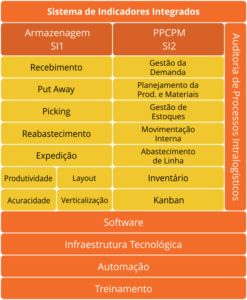 Sistema de Indicadores Integrados - Intralogística - Consultoria Spark