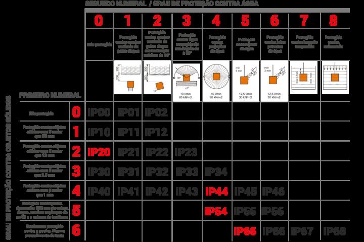 Tabela de Grau de Proteção - IP (IP - Ingress Protection)